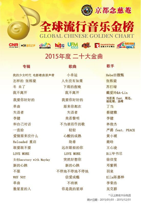 汇集最新华语流行歌曲排行的全球流行音乐金榜日前公